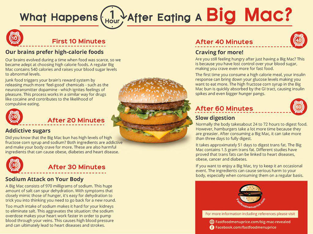 info-fast-food