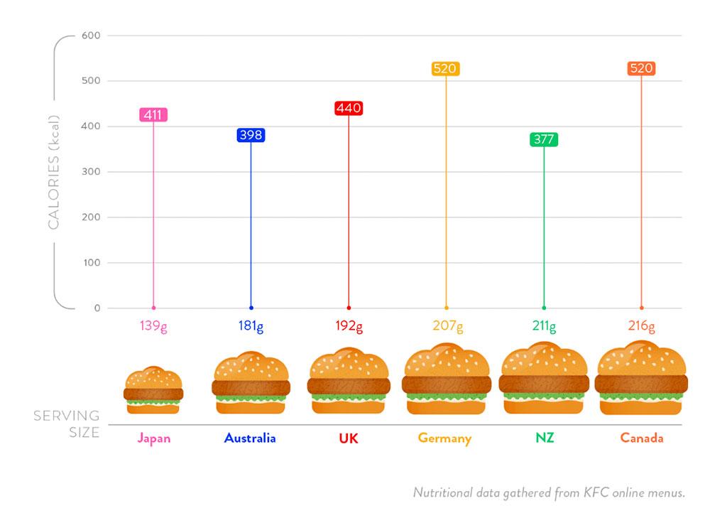 kfc-burger